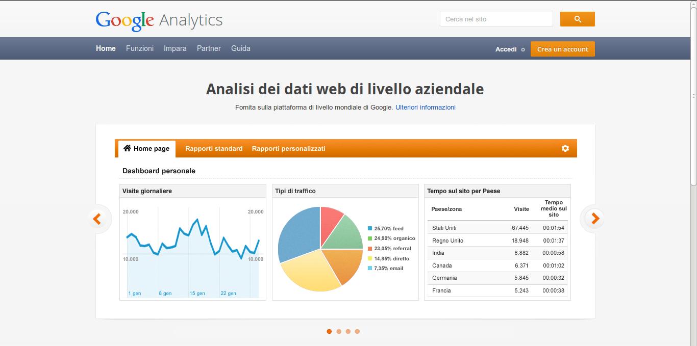 Pagina principale di Google Analytics