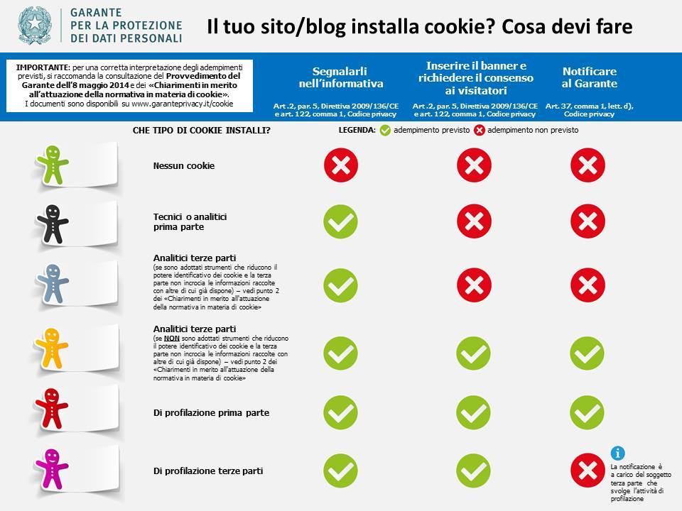 schema del garante della privacy per il trattamento dei cookie
