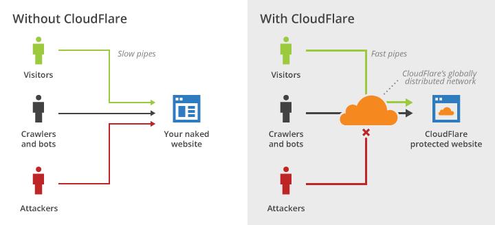 Come funziona CloudFlare