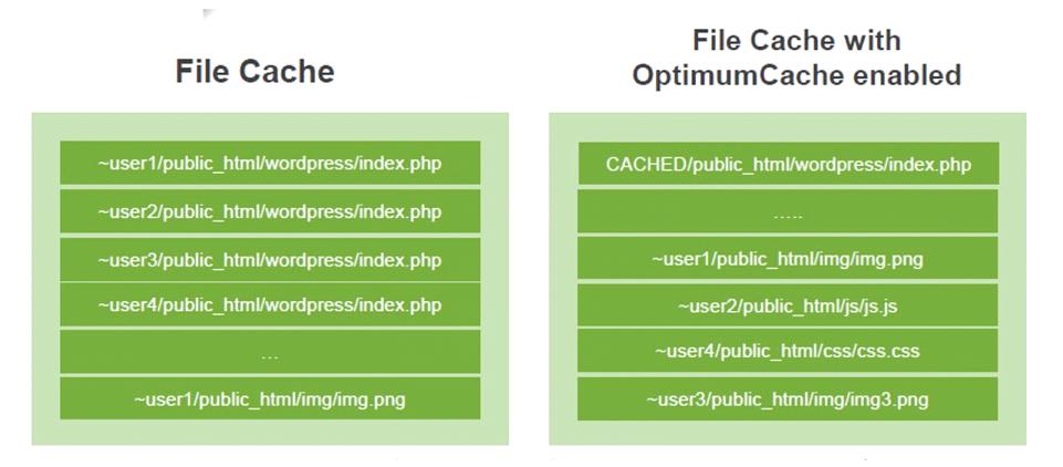 optimum-cache