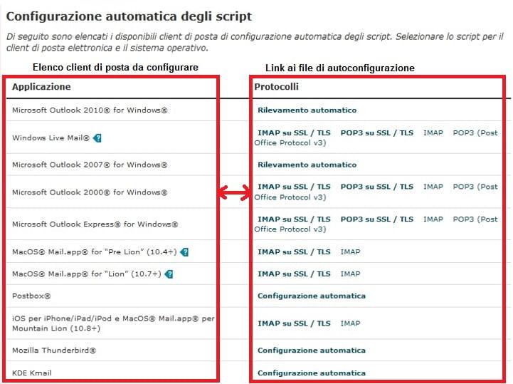 configurazione-client-posta-cpanel